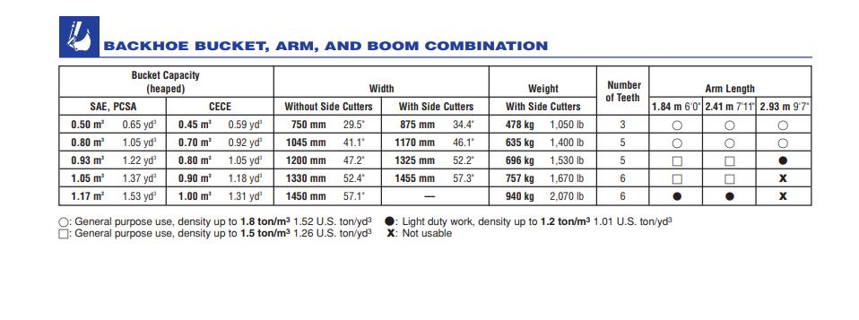 thông số máy xúc komatsu pc200-8 backhoe bucket