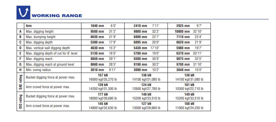 thông số kỹ thuật máy xúc komatsu pc200-8 working range