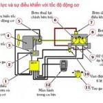 Sơ đồ nguyên lý hệ thống thủy lực máy xúc